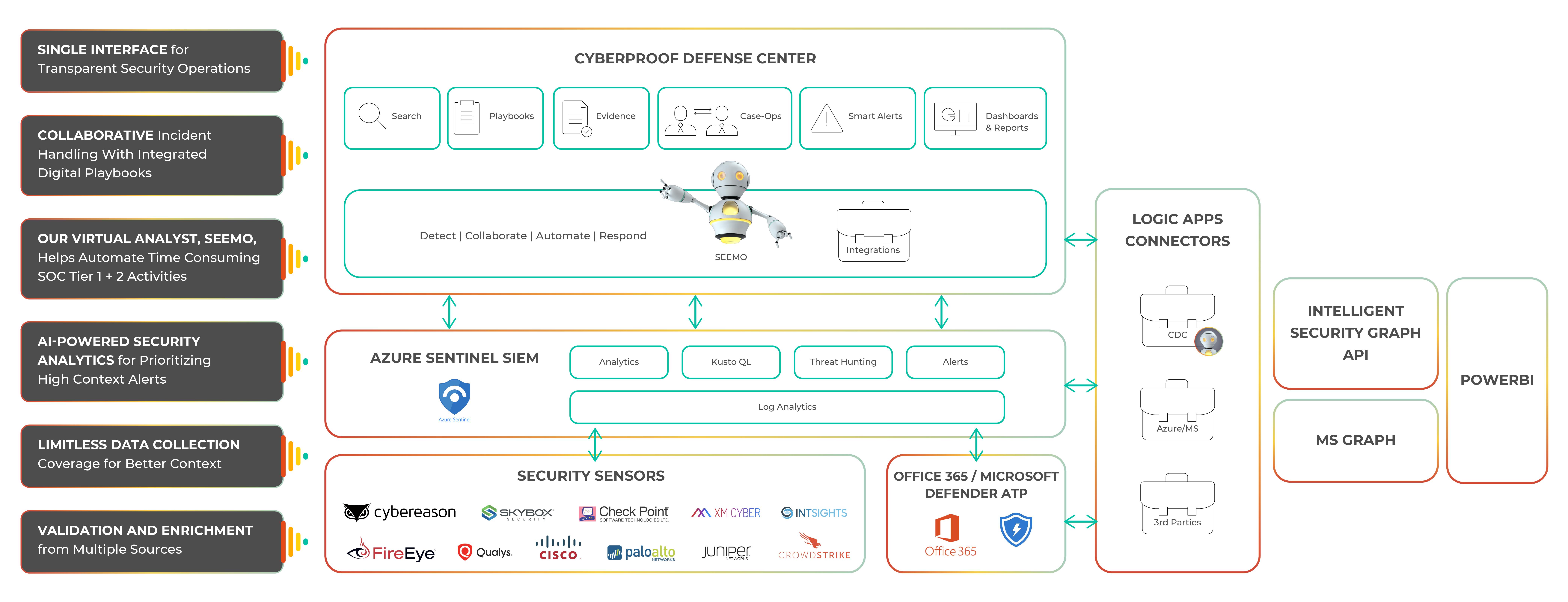 Microsoft Partnership Diagram_V3-01 (1)